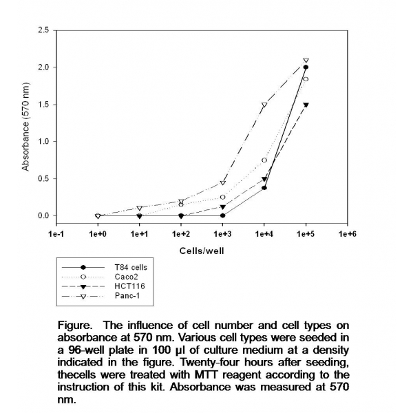 Cell Proliferation, Viability and Toxicity Assay Kit (Cyto-M; Part ...